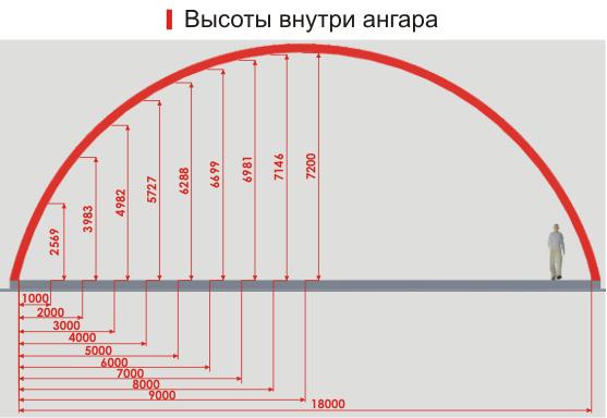 Арочные ангары Нижний Новгород