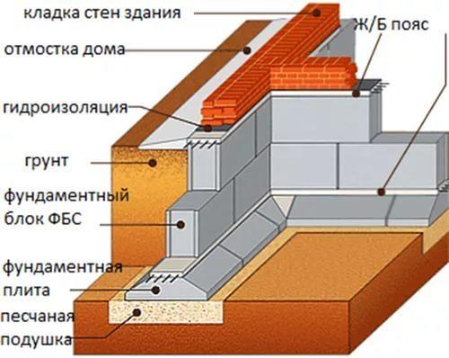 Фундамент из блоков ФБС в Нижнем Новгороде