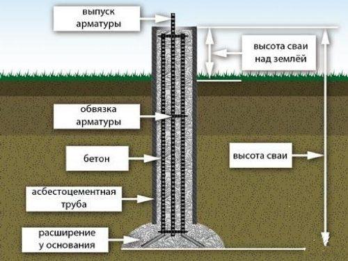 Фундамент из буронабивных свай в Нижнем Новгороде