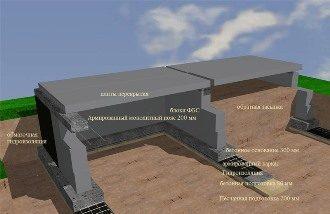 Проектирование фундамента дома в Нижнем Новгороде